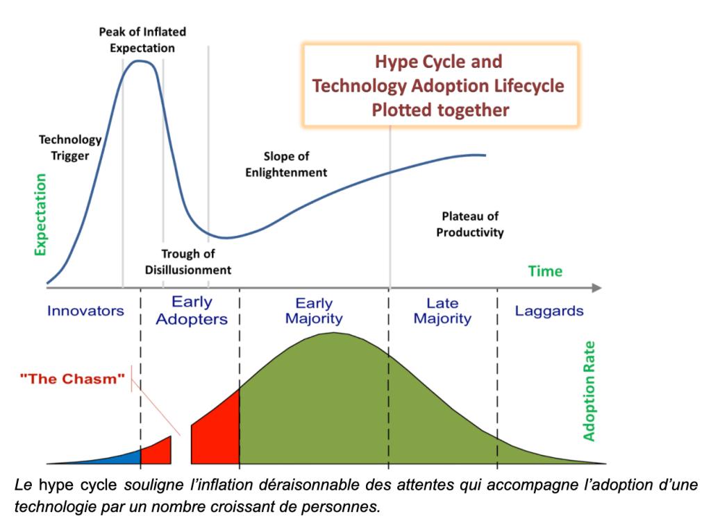 Conformément au principe de hype cycle qui caractérise l'adoption des innovations, les nouvelles technologies ne touchent un large public qu'après s'être montrées indispensables auprès d'une minorité.
