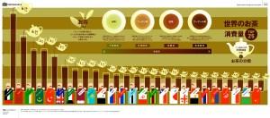 世界のお茶の消費量