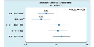 緑茶、コーヒー、紅茶の摂取が認知機能へ与える影響(金沢大)