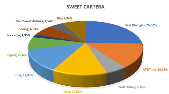 sweet cartera septiembre