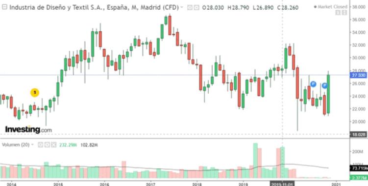 comprar acciones de inditex: gráfico mensual