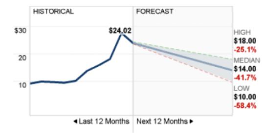 grafico de analistas palantir