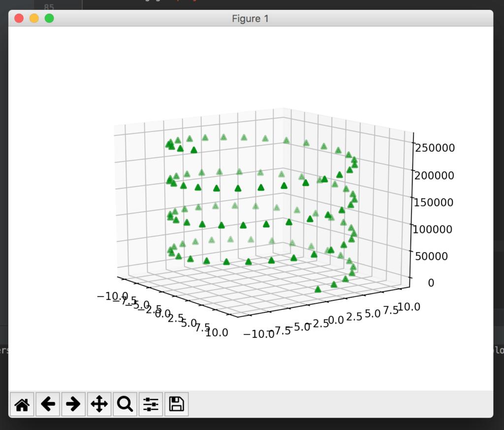 Visualizing Data in Python Using Matplotlib