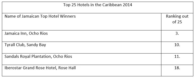 Top 25 Hotels in the Caribbean 2014