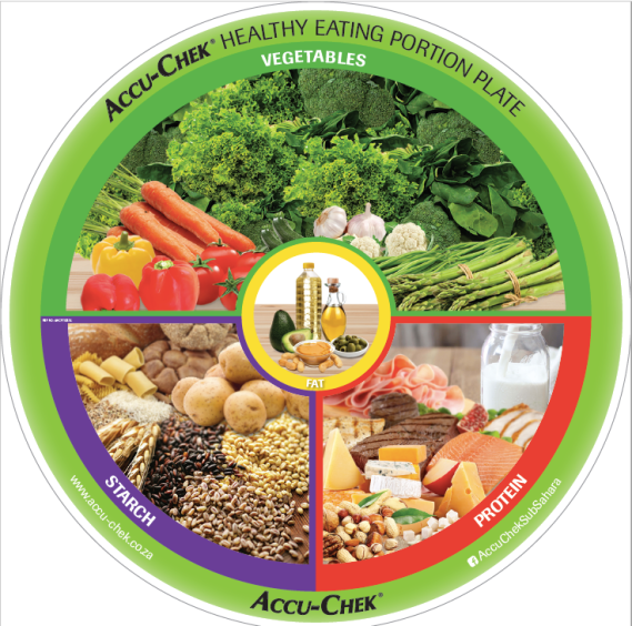 healthy eating portion plate
