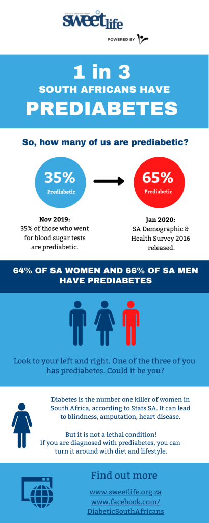 prediabetes stats in south africa