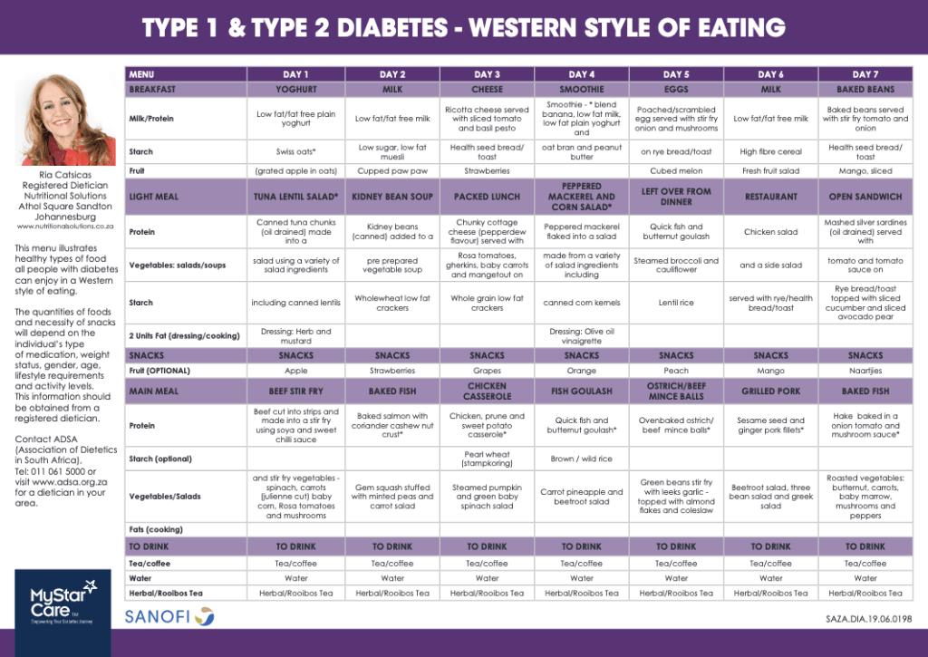 Western meal plan for diabetes