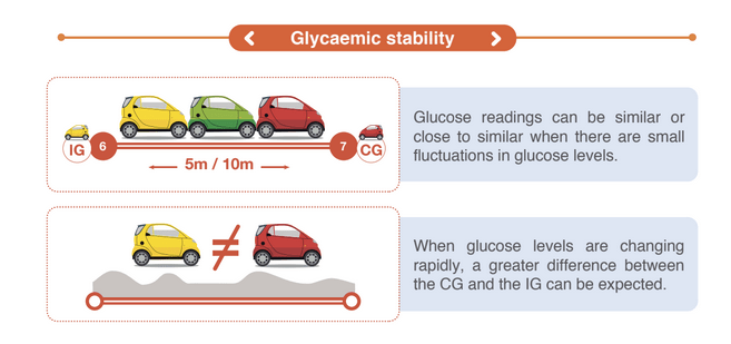 the difference between blood glucose and interstitial fluid