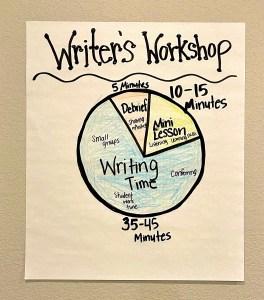 writer's workshop set up