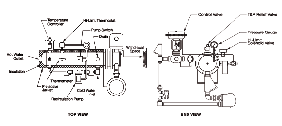 Model STX Packaged Semi-Instantaneous Steam Fired Water