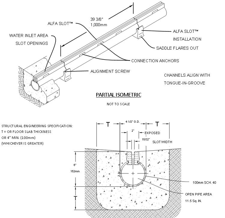 Alfa Slot® PVC Pipe and Polymer Concrete