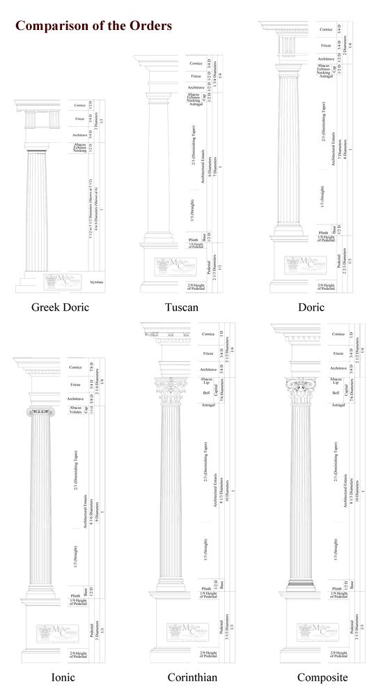 About Architectural Columns & Balustrades by Melton
