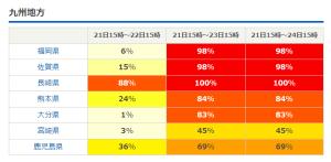 台風17号暴風域に入る確率-日本気象協会ホームページよりー