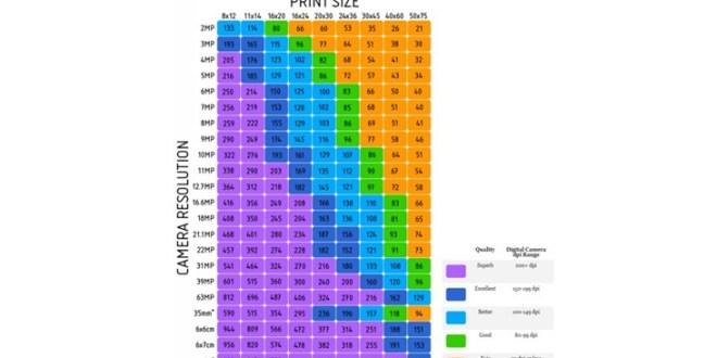 Megapixels chart