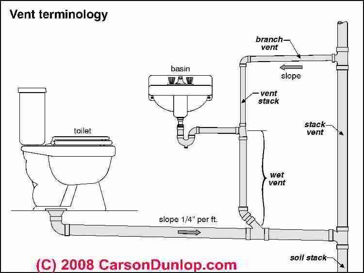 Bathroom Plumbing Diagram