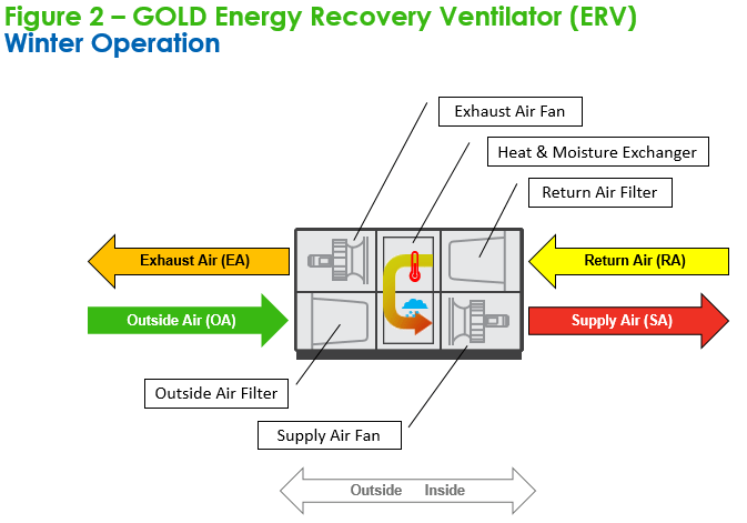 PHI-Certified GOLD saves energy Part 1 - Swegon North America