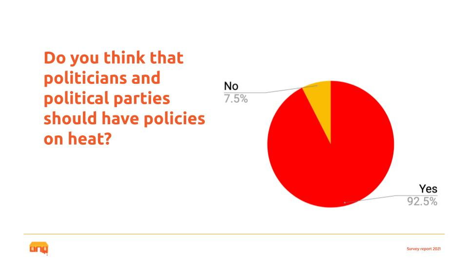 Image from our community survey on community attitudes to heat