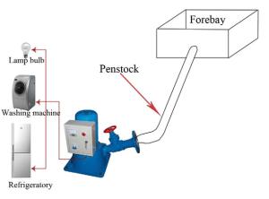 Hydropower-Turgo-Turbine-Function