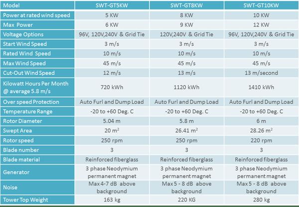 SWT-GT-5KW-10KW-Wind-Turbine