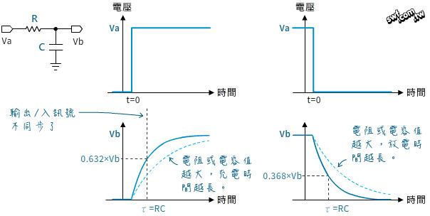 電容式觸控開關實驗(一):RC延時電路應用 - 超圖解系列圖書
