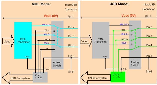 自製三星的Smart Dock:連接Note II手機與Motorola Atrix Lapdock(未完成) - 超圖解系列圖書
