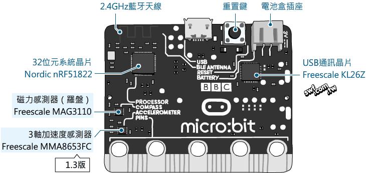 網昱多媒體 - Arduino電子互動媒體設計製作 + 手作DIY+Adobe認證教學