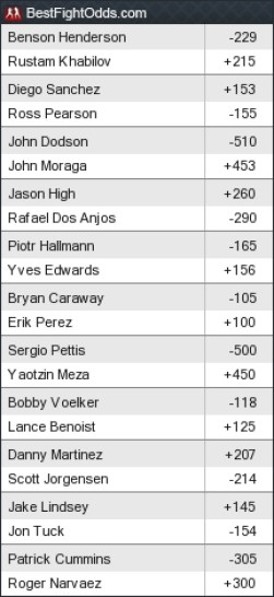 Fight odds UFC Fight Night