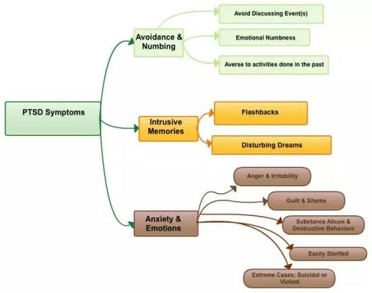 ptsd-symptoms