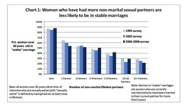 im więcej partnerów ma kobieta, tym szansa na trwały związek jest niższa