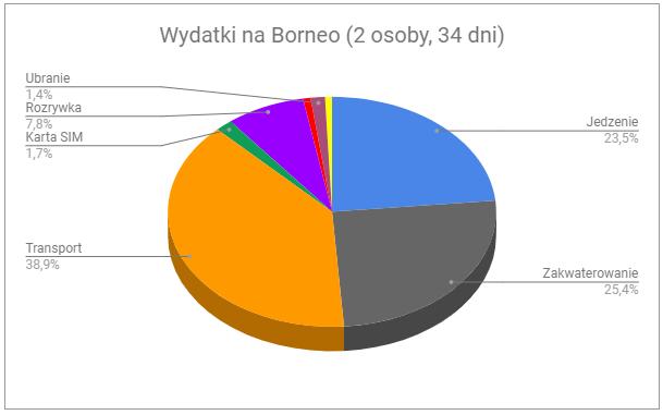 0 - Borneo na własną rękę - koszty