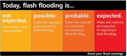 Zion - stopnie niebezpieczeństwa nagłą powodzią.
