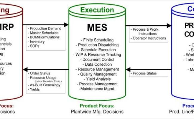 Swiftcourse Technologies Mes Manufacturing Execution