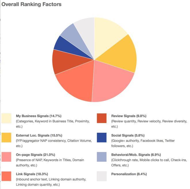 Review Search Factors