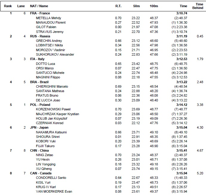 frR-2015-world-result