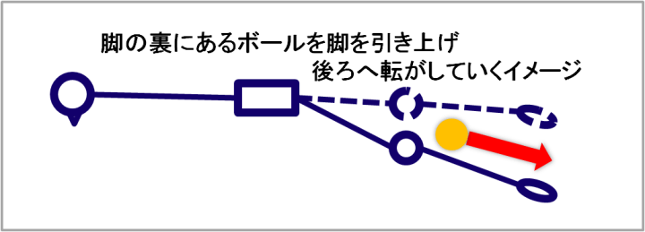 バックキック説明図