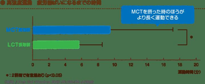 日清オイリオ「MCTサロン」より引用