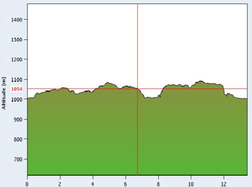 Xterra Suiza bike profile