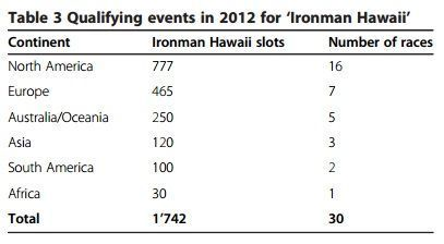 finishers en Hawaii
