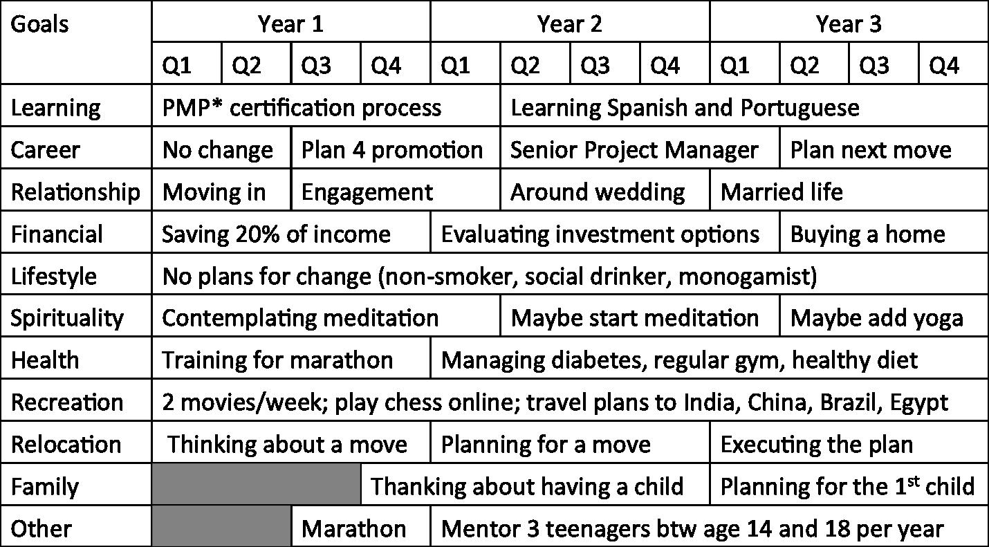 30 Creating A Life Plan Worksheet