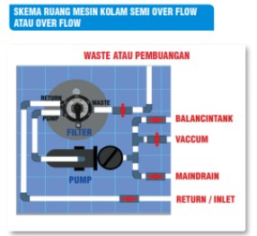 sistim-over-flow-semi-over-flow