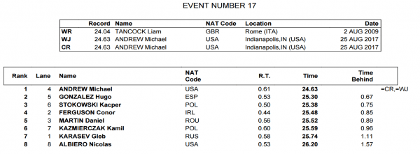 mens-50-back-fina-world-juniors-final