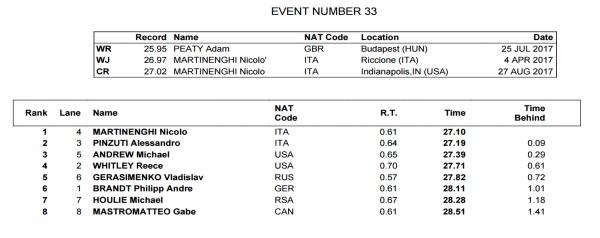 mens-50-breast-final-world-juniors