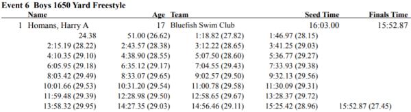mile-pool-record