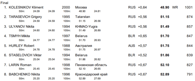kliment-kolesnikov-world-record