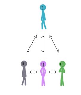 leader-follower-self-360