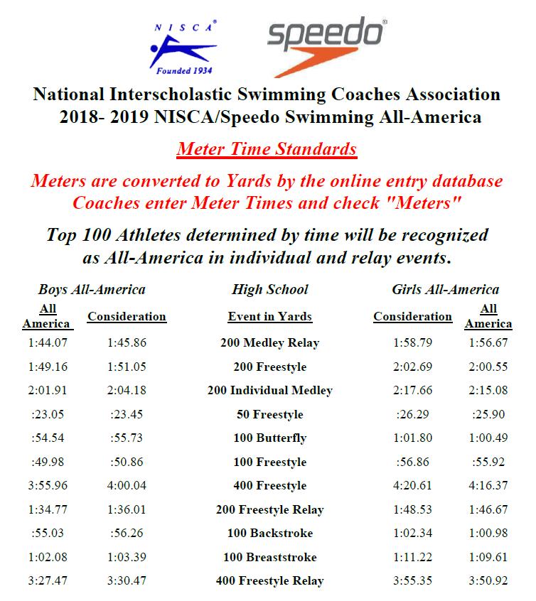 2018-19 NISCA High School All-America Time Standards