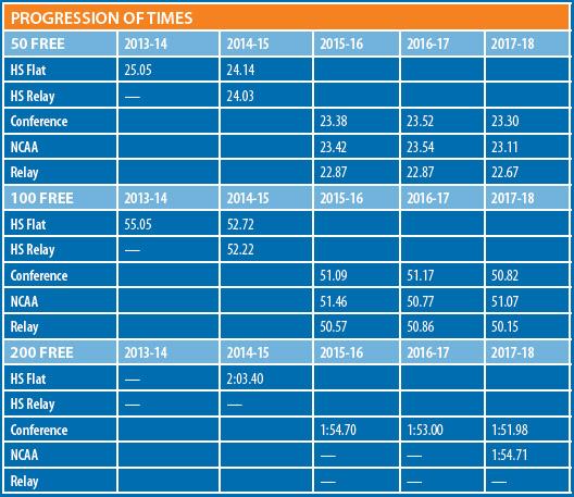 Maddie Kauahi progression of times chart