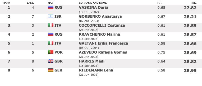 2019 European Junior Swimming Championships Finals Day 3