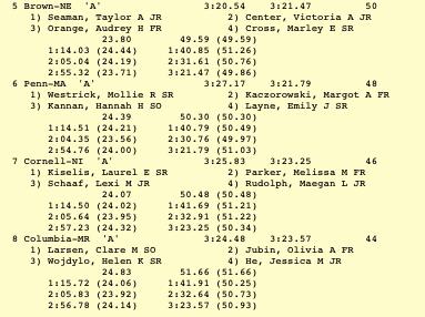 women's 400 free relay (5-8)