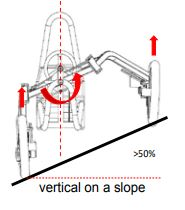 Swincar patented pendulum design